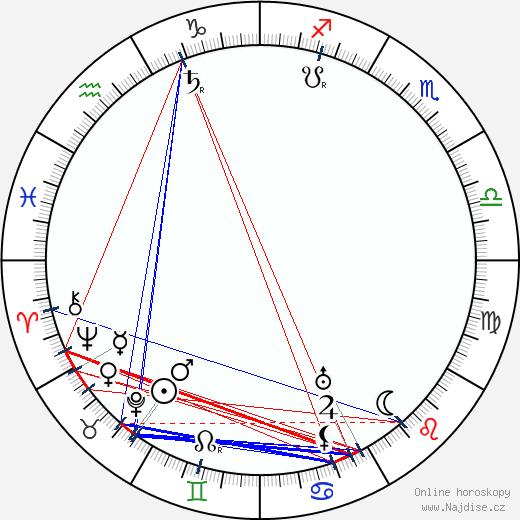 J. S. Zamecnik wikipedie wiki 2018, 2019 horoskop