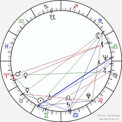 Jaakko Talaskivi wikipedie wiki 2020, 2021 horoskop
