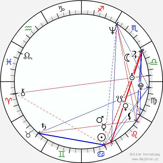 Jaason Simmons wikipedie wiki 2018, 2019 horoskop
