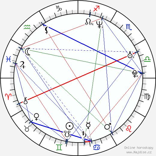 Jacek Kadlubowski wikipedie wiki 2018, 2019 horoskop