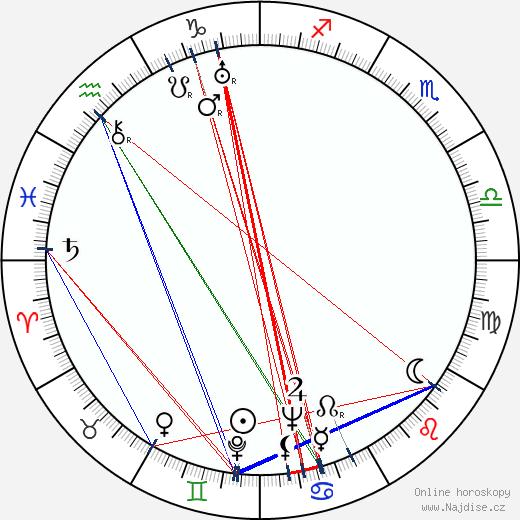 Jack Albertson wikipedie wiki 2019, 2020 horoskop