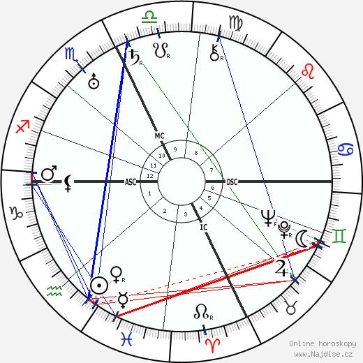 Jack Benny wikipedie wiki 2019, 2020 horoskop