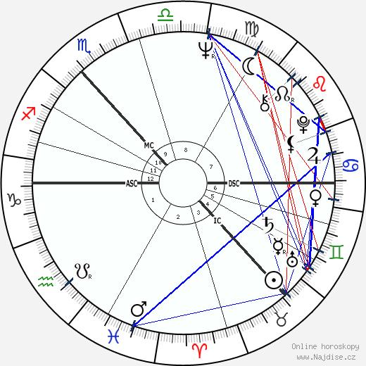 Jack Bruce wikipedie wiki 2018, 2019 horoskop