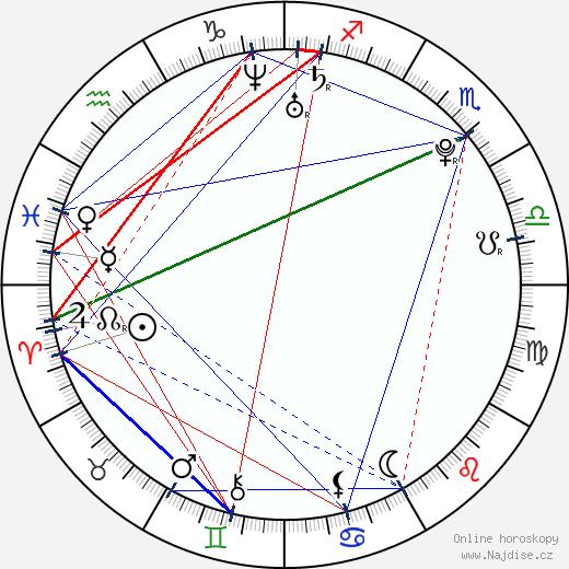 Jack Duarte wikipedie wiki 2018, 2019 horoskop