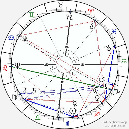 Jack Elam wikipedie wiki 2019, 2020 horoskop