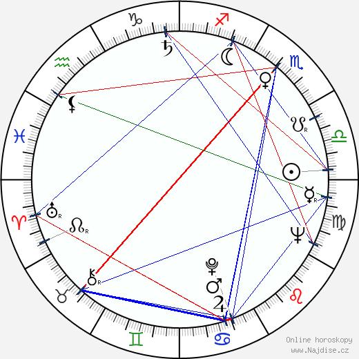 Jack F. Reichert wikipedie wiki 2020, 2021 horoskop