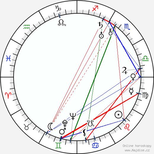 Jack Haley wikipedie wiki 2018, 2019 horoskop