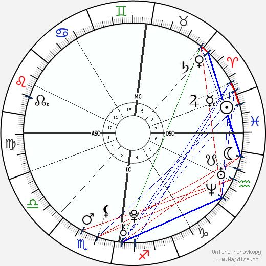 Jack Keating wikipedie wiki 2018, 2019 horoskop