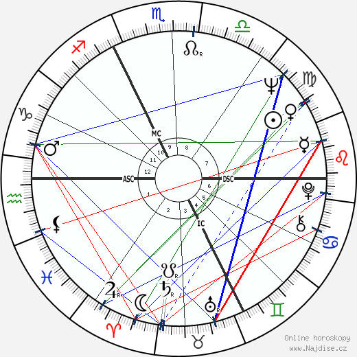 Jack Lang wikipedie wiki 2019, 2020 horoskop