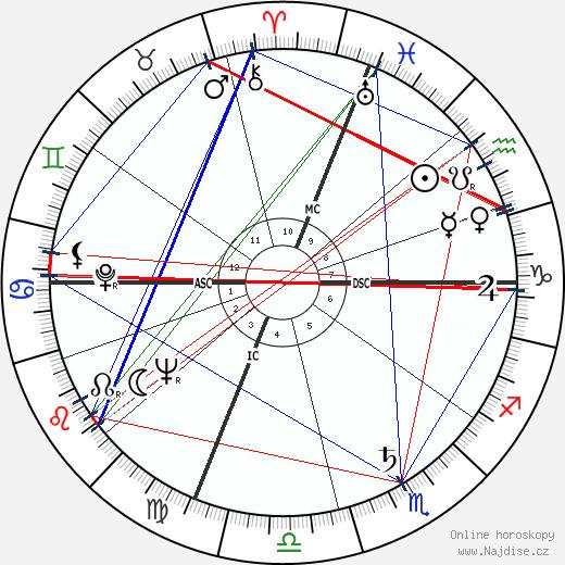 Jack Lemmon wikipedie wiki 2018, 2019 horoskop