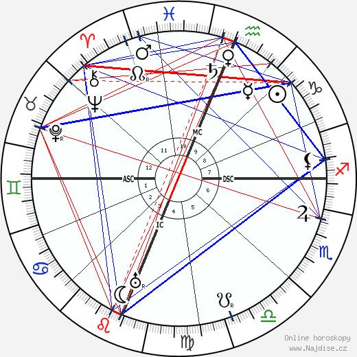 Jack London wikipedie wiki 2020, 2021 horoskop