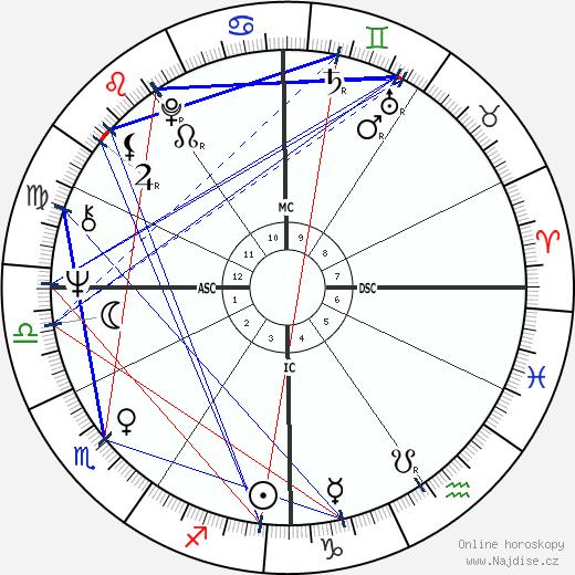 Jack Nance wikipedie wiki 2017, 2018 horoskop