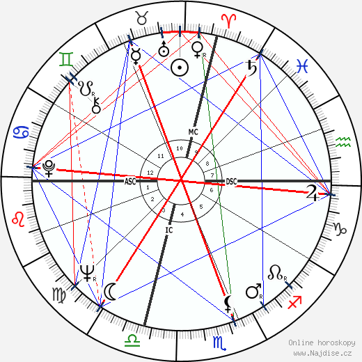 Jack Nicholson wikipedie wiki 2019, 2020 horoskop