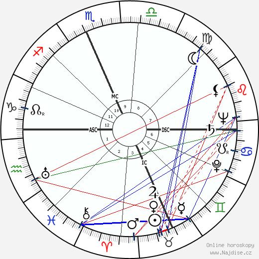 Jack Paar wikipedie wiki 2019, 2020 horoskop