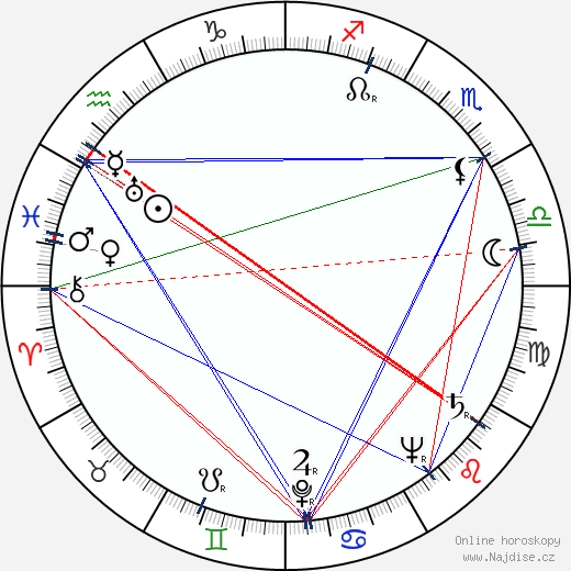 Jack Palance wikipedie wiki 2019, 2020 horoskop
