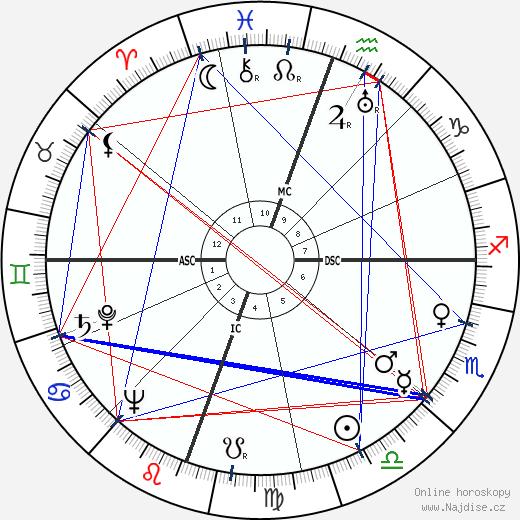 Jack Parsons wikipedie wiki 2018, 2019 horoskop