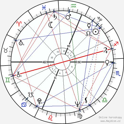 Jack Riley wikipedie wiki 2019, 2020 horoskop