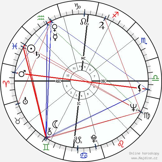 Jack Robert Lousma wikipedie wiki 2018, 2019 horoskop