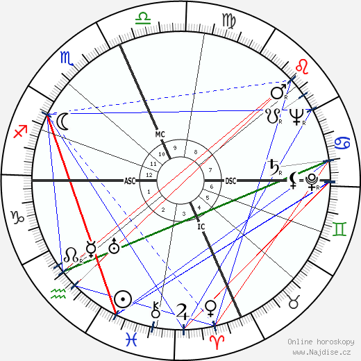 Jackie Gleason wikipedie wiki 2020, 2021 horoskop