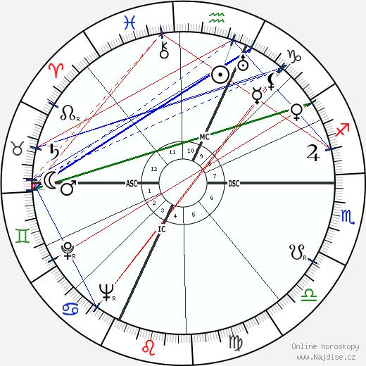 Jackson Pollock wikipedie wiki 2018, 2019 horoskop
