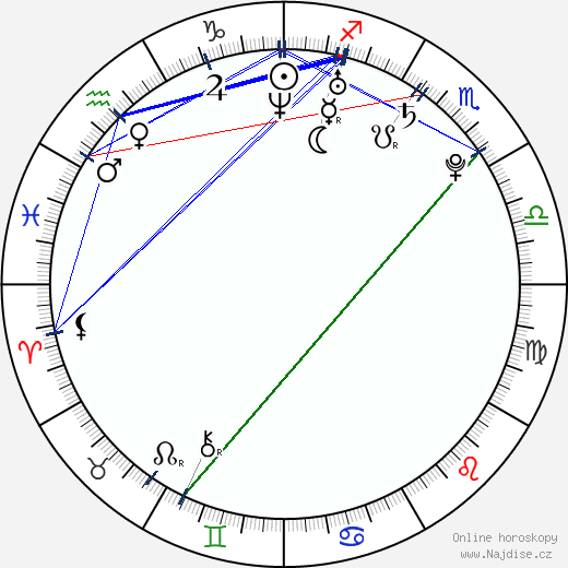 Jackson Rathbone wikipedie wiki 2017, 2018 horoskop