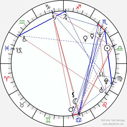 Jacky Hénin wikipedie wiki 2019, 2020 horoskop