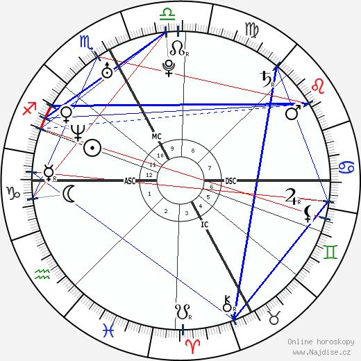 Jaclyn Dahm wikipedie wiki 2019, 2020 horoskop