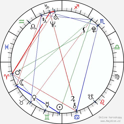Jacob Anderson wikipedie wiki 2018, 2019 horoskop