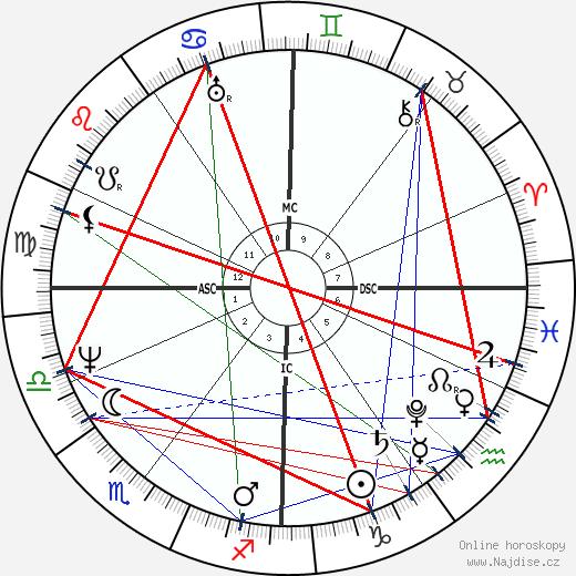 Jacob Grimm wikipedie wiki 2017, 2018 horoskop