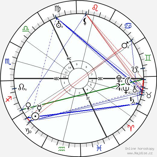Jacob Israel de Haan wikipedie wiki 2019, 2020 horoskop