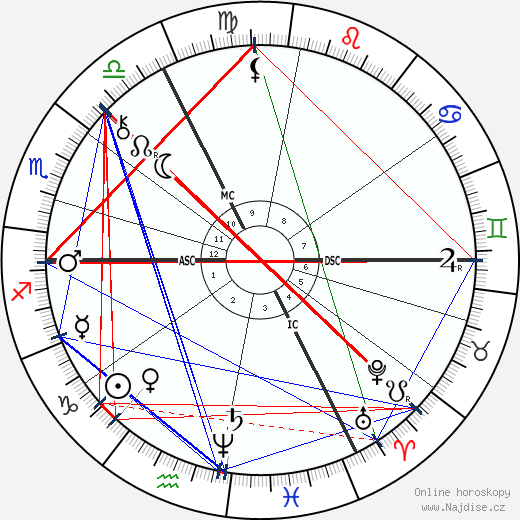 Jacob Schiff wikipedie wiki 2018, 2019 horoskop