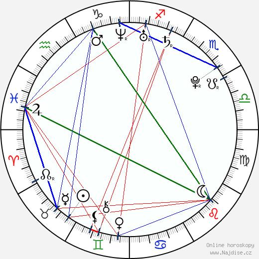 Jacob Zachar wikipedie wiki 2018, 2019 horoskop