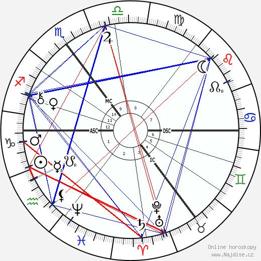 Jacobus Cornelius Kapteijn wikipedie wiki 2018, 2019 horoskop