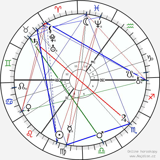 Jacobus Henricus Van 't Hoff wikipedie wiki 2020, 2021 horoskop