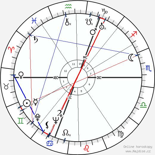 Jacqueline Delubac wikipedie wiki 2018, 2019 horoskop