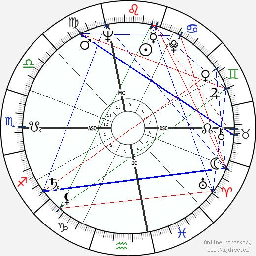 Jacqueline Kennedy Onassis wikipedie wiki 2019, 2020 horoskop