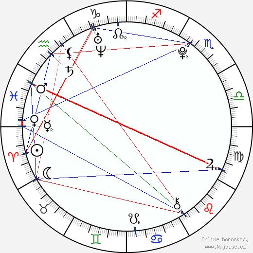 Jacquelyn Jablonski wikipedie wiki 2018, 2019 horoskop