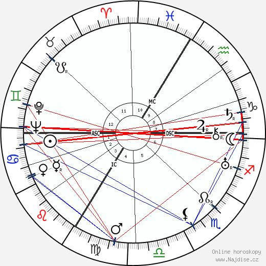 Jacques Benoist-Mechin wikipedie wiki 2020, 2021 horoskop
