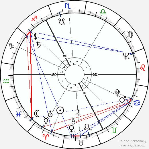 Jacques Brel wikipedie wiki 2019, 2020 horoskop
