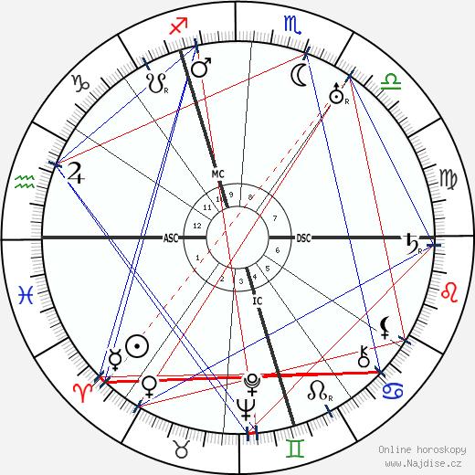 Jacques Carlu wikipedie wiki 2019, 2020 horoskop
