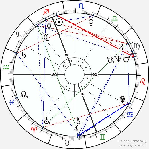 Jacques Chirac wikipedie wiki 2018, 2019 horoskop