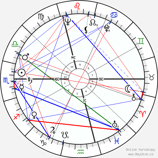 Jacques Coutela wikipedie wiki 2019, 2020 horoskop