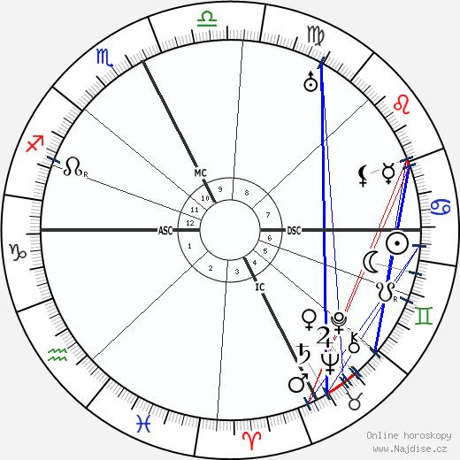 Jacques de Baroncelli wikipedie wiki 2017, 2018 horoskop