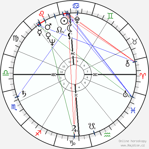 Jacques Delors wikipedie wiki 2017, 2018 horoskop