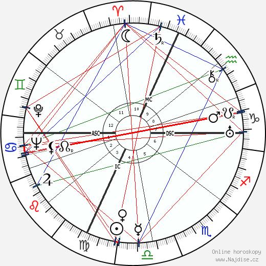 Jacques Derrey wikipedie wiki 2018, 2019 horoskop