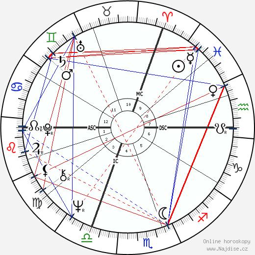 Jacques Doillon wikipedie wiki 2019, 2020 horoskop