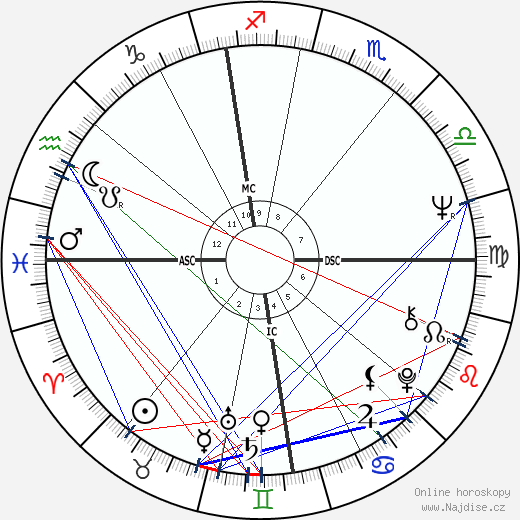 Jacques Dutronc wikipedie wiki 2018, 2019 horoskop