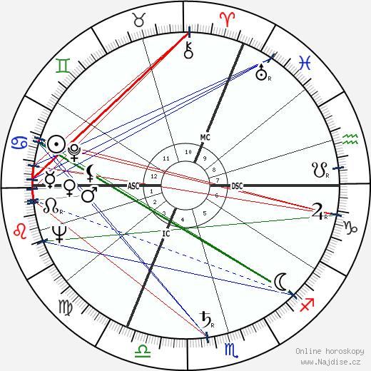 Jacques Fabbri wikipedie wiki 2017, 2018 horoskop