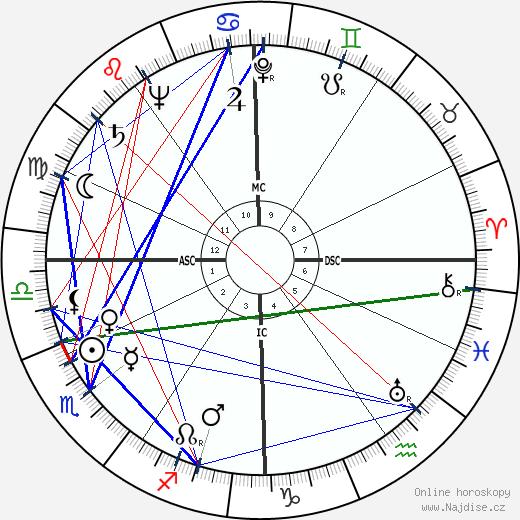 Jacques Faizant wikipedie wiki 2018, 2019 horoskop