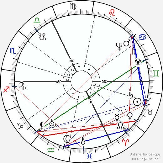 Jacques Falcou wikipedie wiki 2018, 2019 horoskop